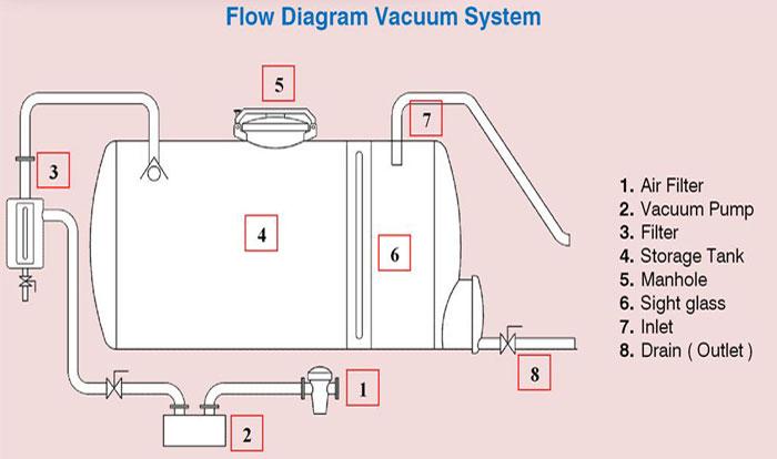 vacuum-flow